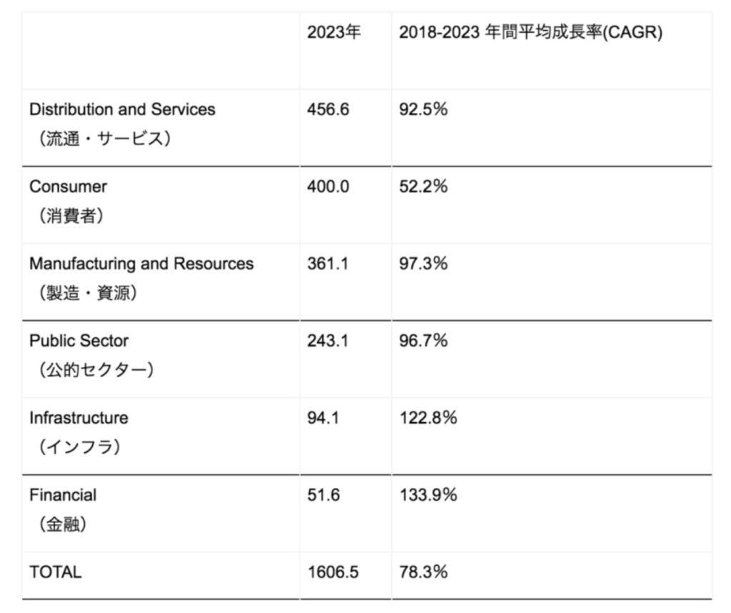 国内AR/VR関連市場・用途セクター別支出額予測 2023年
