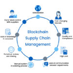 Track the non-trackable using blockchain in the supply chain.