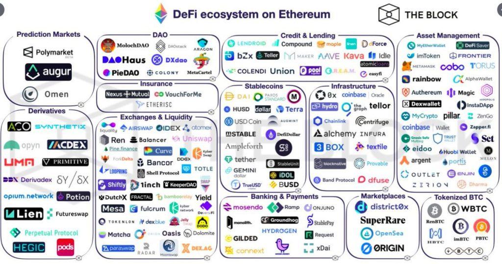 DeFi ecosystem on Ethereum