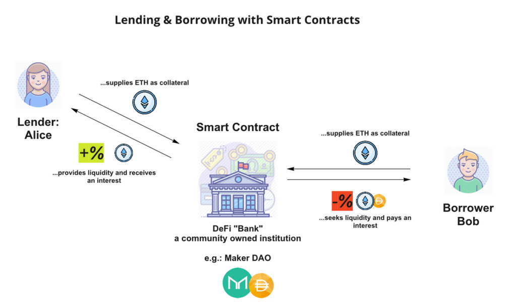 Lending and Borrowing with Smart Contracts