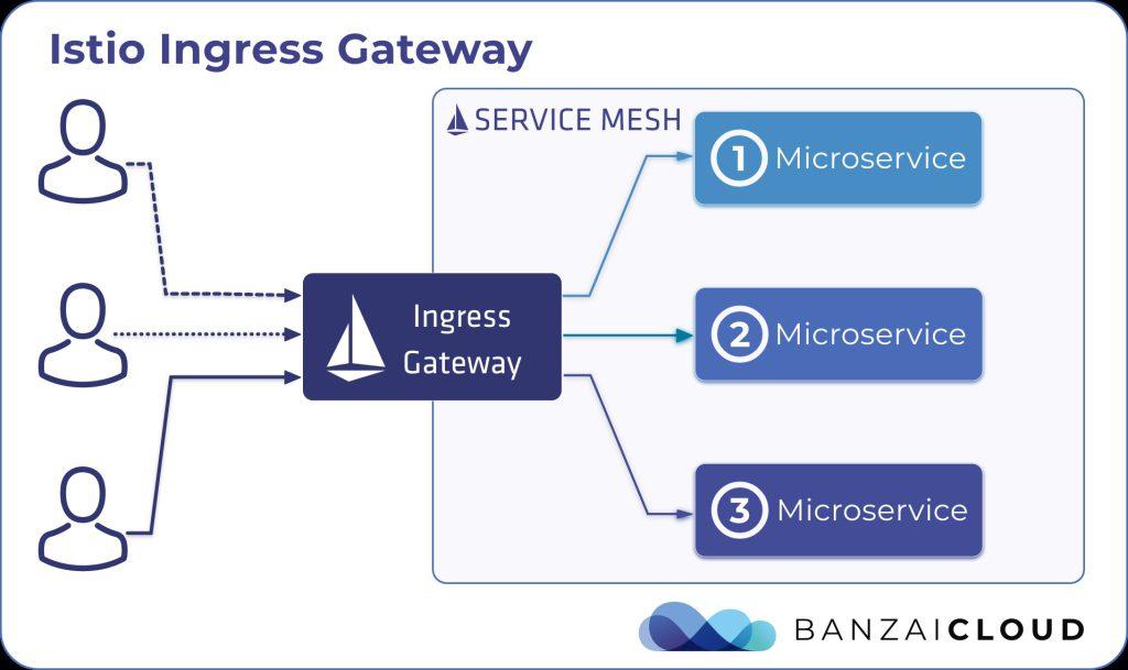 Istio Ingress Gateway