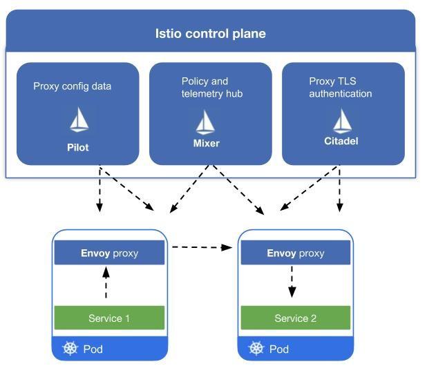 Istio Control Plane