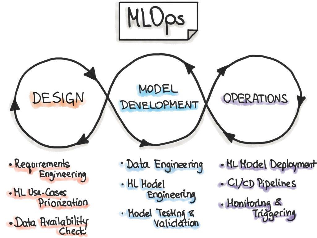 MLops Process