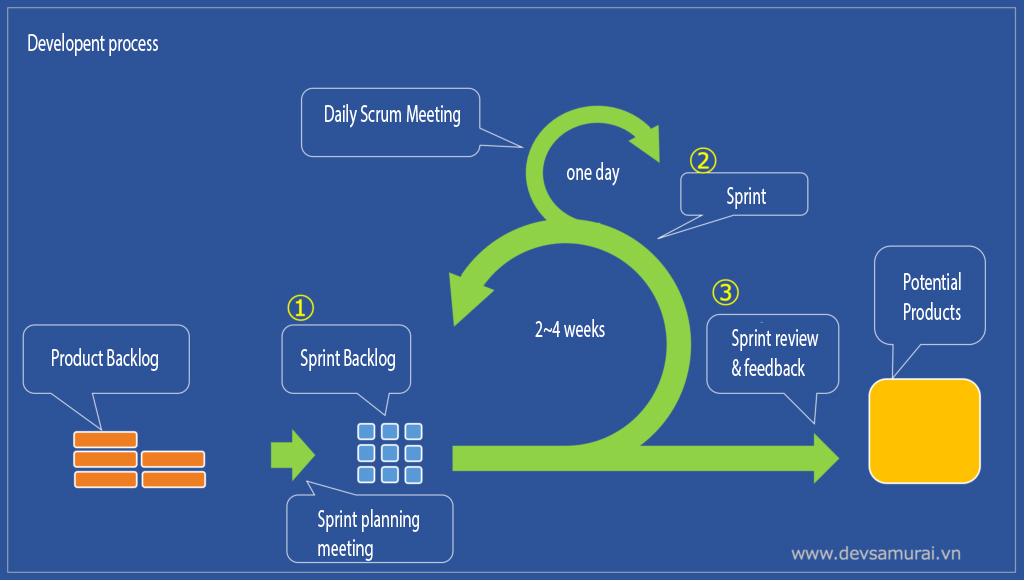 Marketing automation system development process