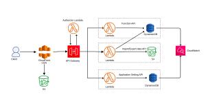 Jira plugin development