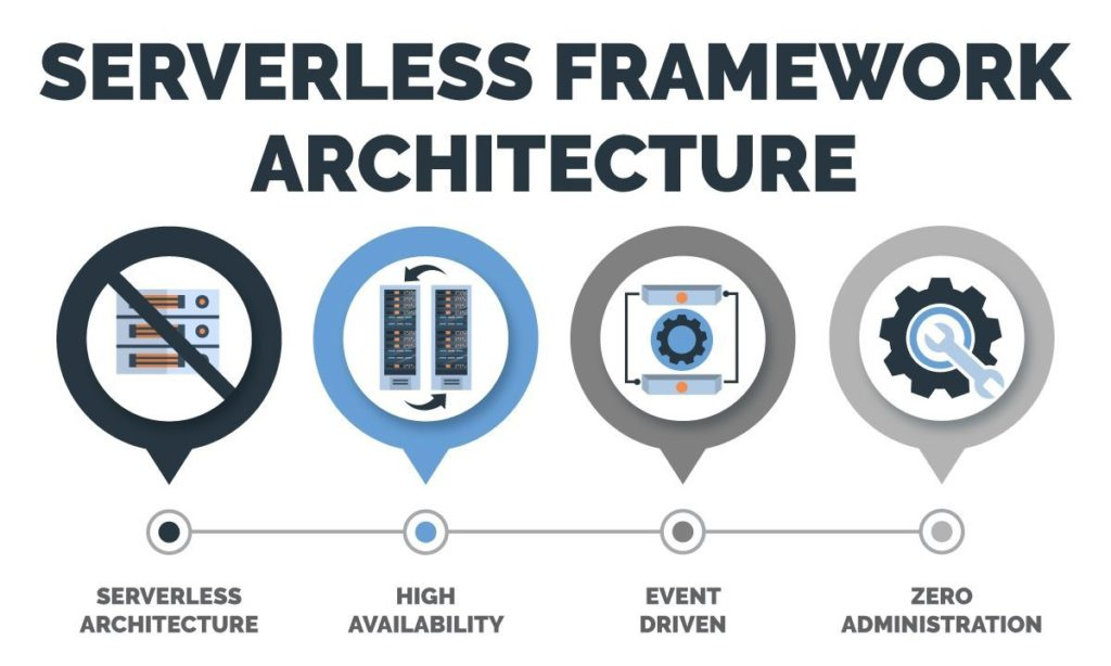 serverless framework architecture