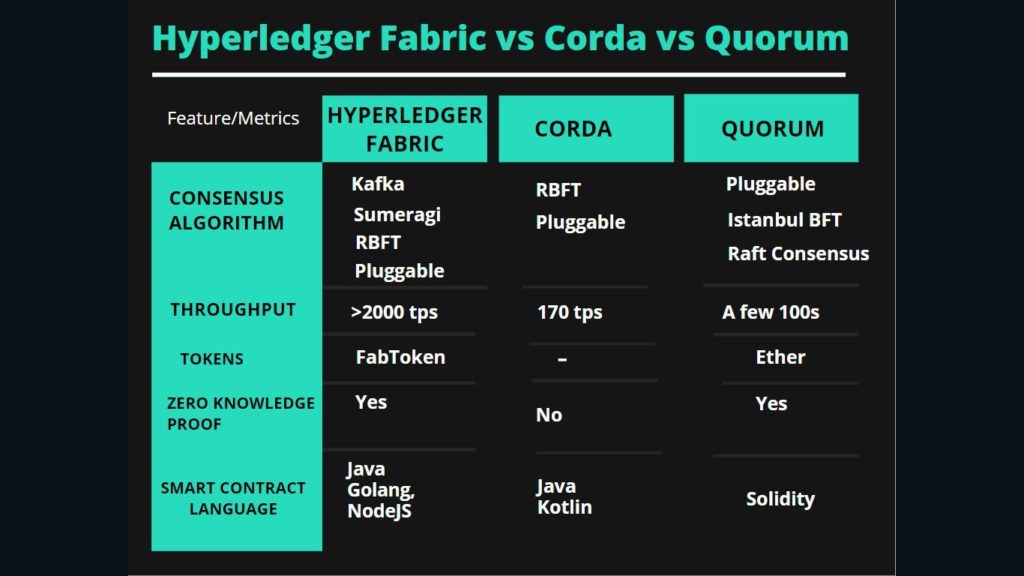 compare blockchain frameworks