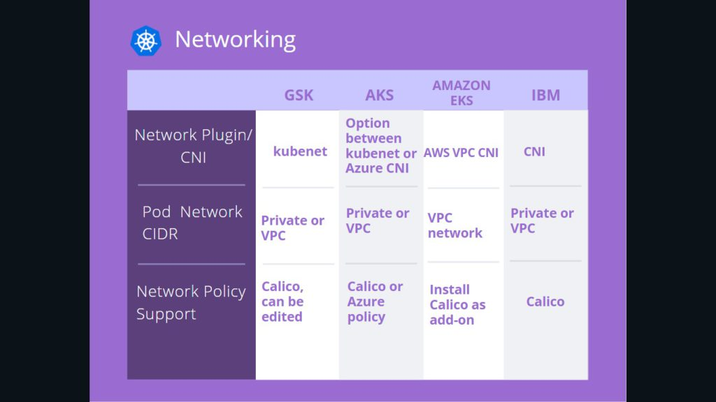 Kubernetes networking of GKS, AKS, Amazon EKS, IBM