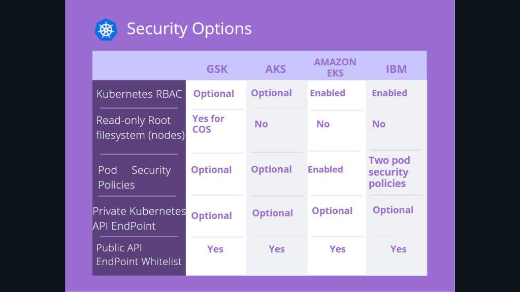 Kubernetes security option