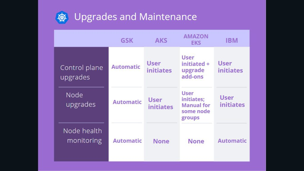 Kubernetes upgrades and maintenace of GSK, AKS, Amazon EKS, IBM