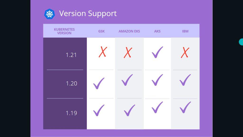 Kubernetes version support of GSK, Amazon EKS, AKS, IBM